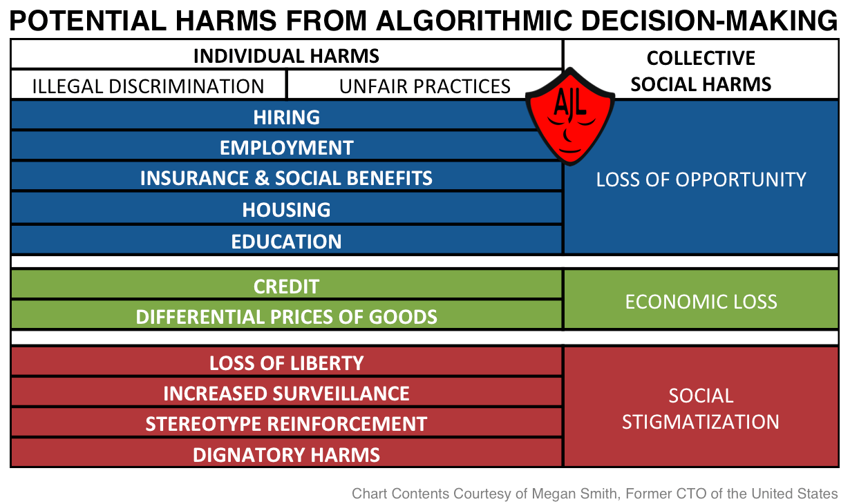 Chart of Algorithmic Harms